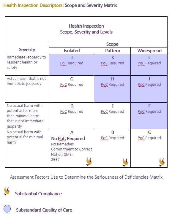 Scope and Severity Matrix